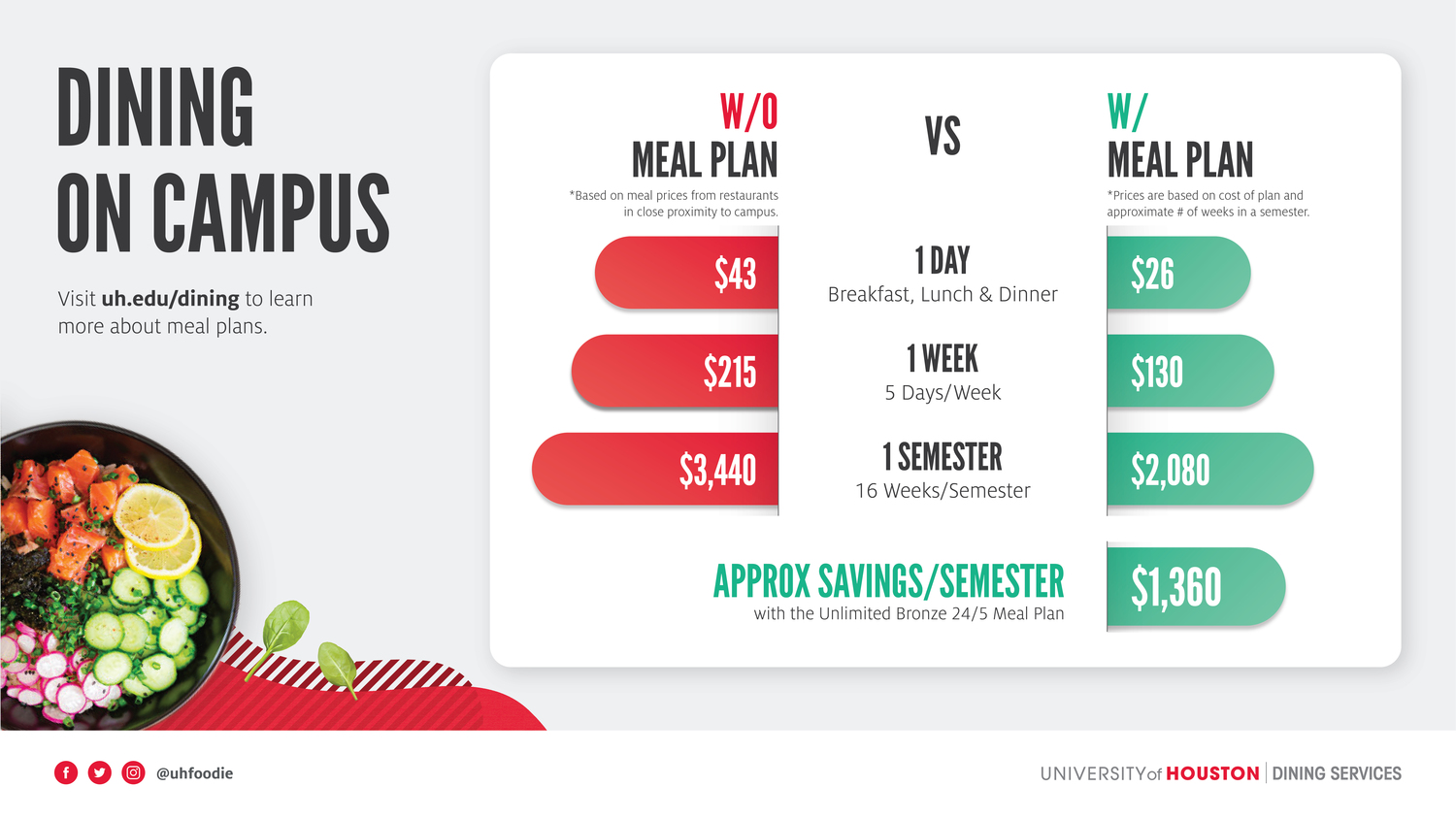 Uh Christmas Break 2021 Dine On Campus At University Of Houston For Commuter Students