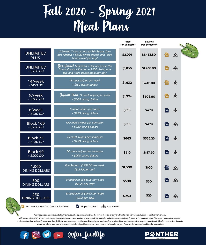 how to diet plan miami florida