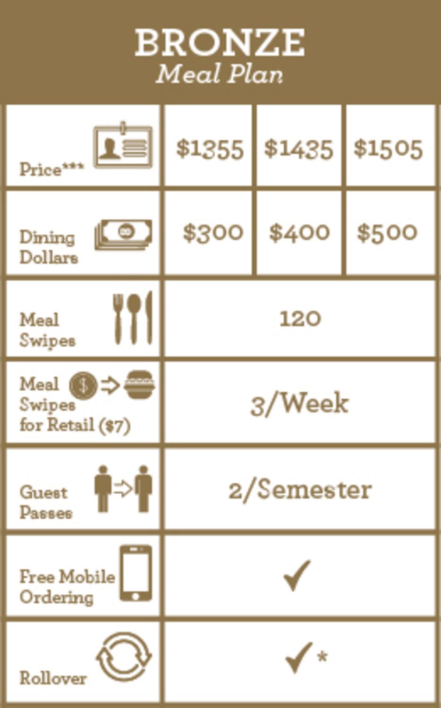check dining dollars balance